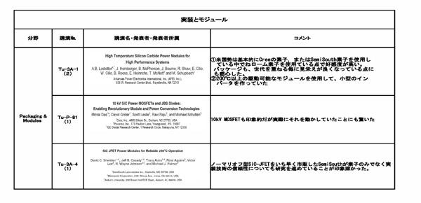 『ICSCRM2011の講演/ポスターセッションに関するアンケート結果04』の画像