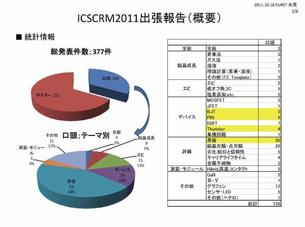 『ICSCRM2011の講演/ポスターセッションに関するアンケート結果05』の画像